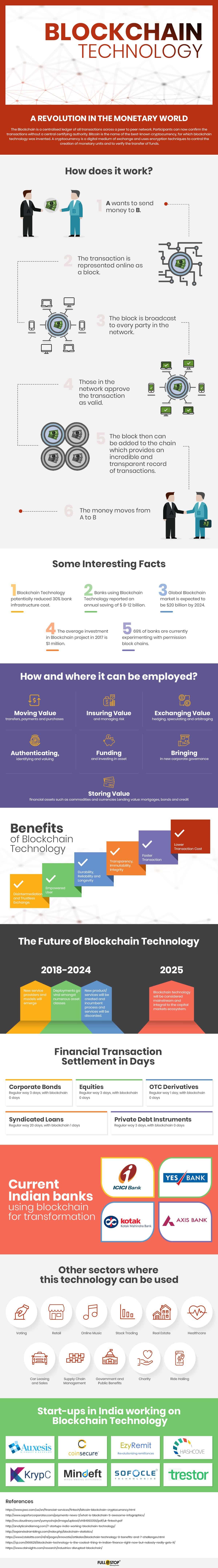 Революция в валютном мире - как работает технология Blockchain?
