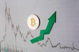 Цена Bitcoin взлетела на 7% до максимума 2020 года: $10,000 скоро
